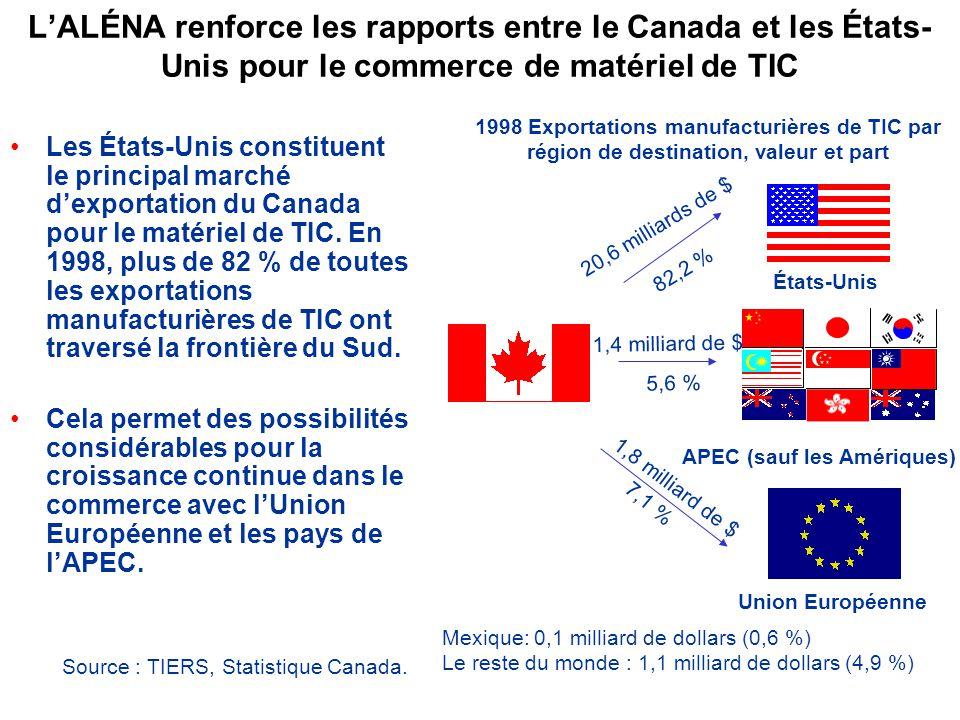 LALÉNA renforce les rapports entre le Canada et les États- Unis pour le commerce de matériel de TIC Les États-Unis constituent le principal marché dexportation du Canada pour le matériel de TIC.
