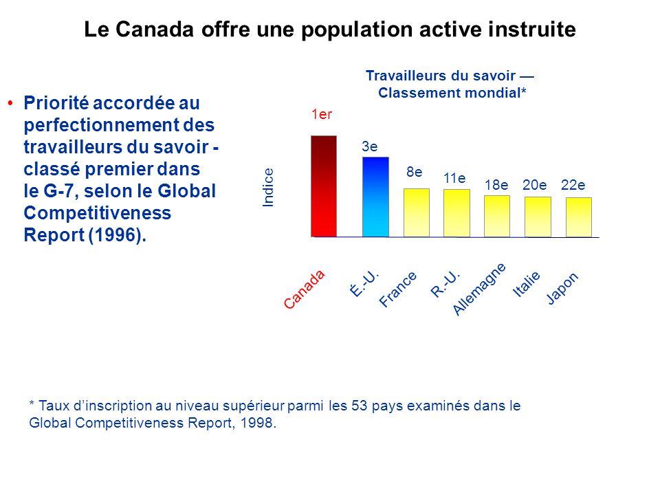 Le Canada offre une population active instruite Priorité accordée au perfectionnement des travailleurs du savoir - classé premier dans le G-7, selon le Global Competitiveness Report (1996).