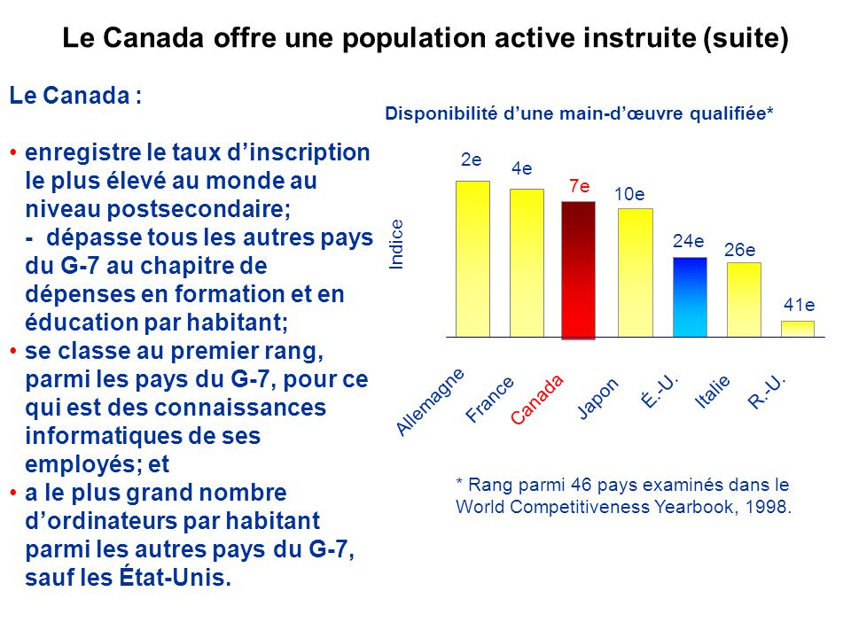 Le Canada offre une population active instruite (suite) Le Canada : enregistre le taux dinscription le plus élevé au monde au niveau postsecondaire; - dépasse tous les autres pays du G-7 au chapitre de dépenses en formation et en éducation par habitant; se classe au premier rang, parmi les pays du G-7, pour ce qui est des connaissances informatiques de ses employés; et a le plus grand nombre dordinateurs par habitant parmi les autres pays du G-7, sauf les État-Unis.
