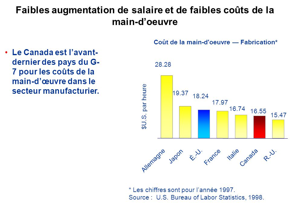 Le Canada est lavant- dernier des pays du G- 7 pour les coûts de la main-dœuvre dans le secteur manufacturier.