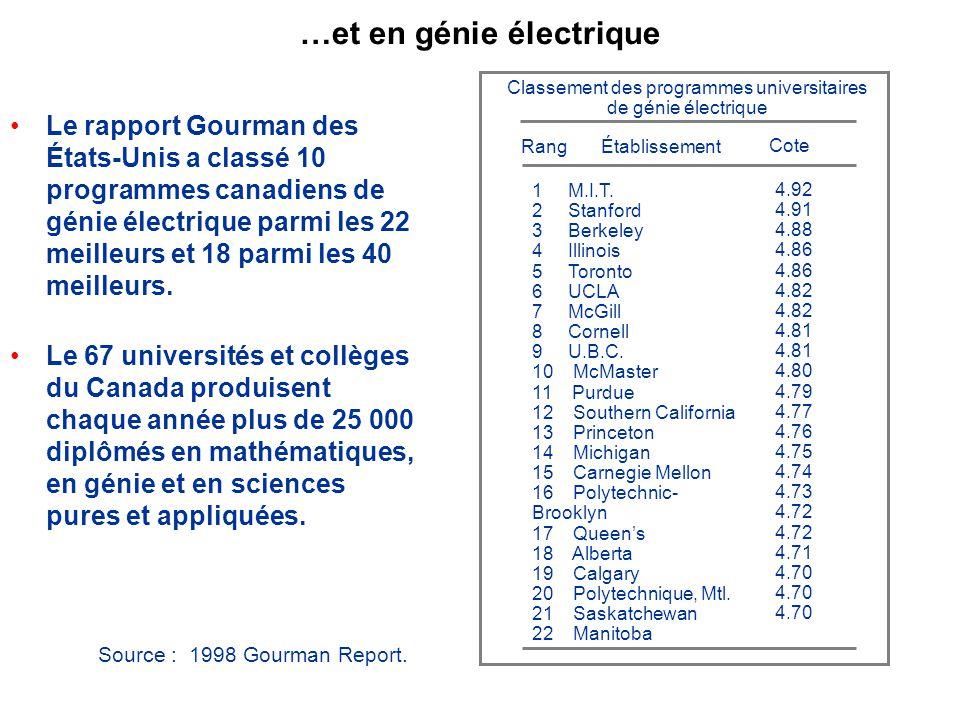 …et en génie électrique Le rapport Gourman des États-Unis a classé 10 programmes canadiens de génie électrique parmi les 22 meilleurs et 18 parmi les 40 meilleurs.