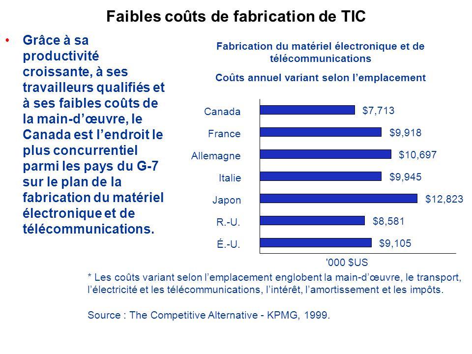 Grâce à sa productivité croissante, à ses travailleurs qualifiés et à ses faibles coûts de la main-dœuvre, le Canada est lendroit le plus concurrentiel parmi les pays du G-7 sur le plan de la fabrication du matériel électronique et de télécommunications.
