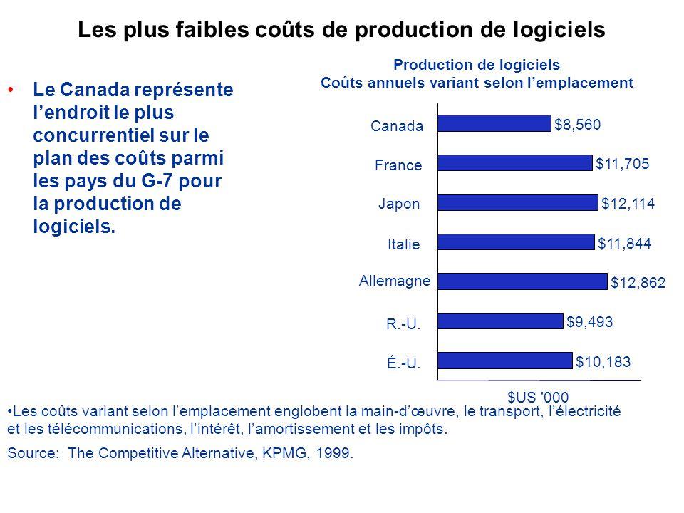 Les plus faibles coûts de production de logiciels Le Canada représente lendroit le plus concurrentiel sur le plan des coûts parmi les pays du G-7 pour la production de logiciels.