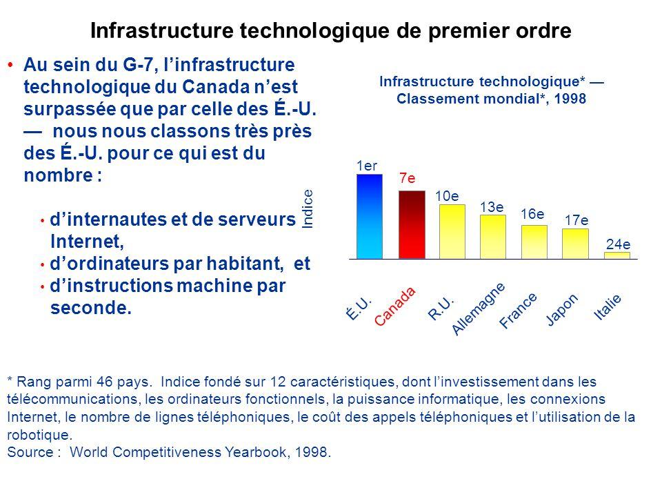 Infrastructure technologique de premier ordre Au sein du G-7, linfrastructure technologique du Canada nest surpassée que par celle des É.-U.