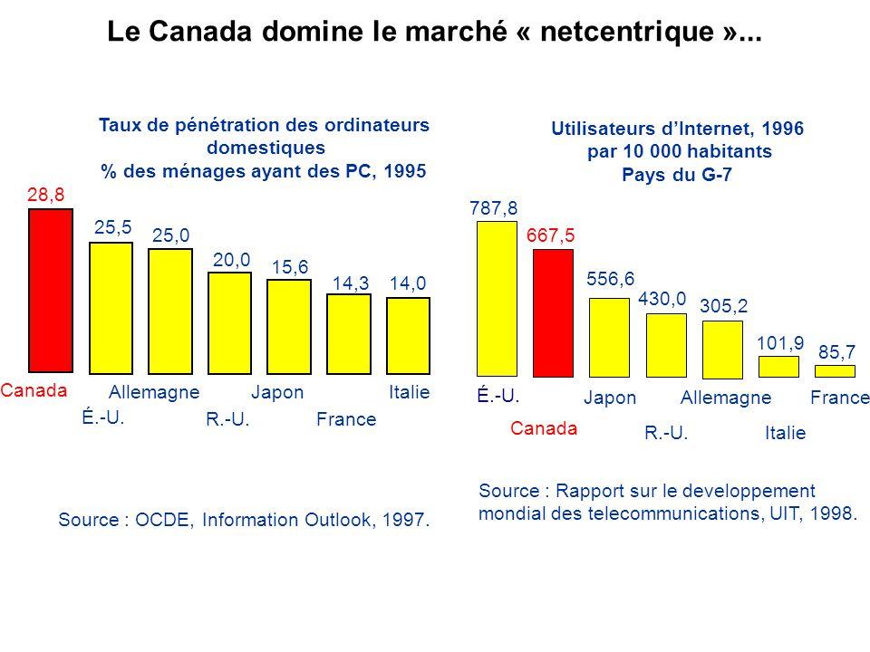 Le Canada domine le marché « netcentrique »...