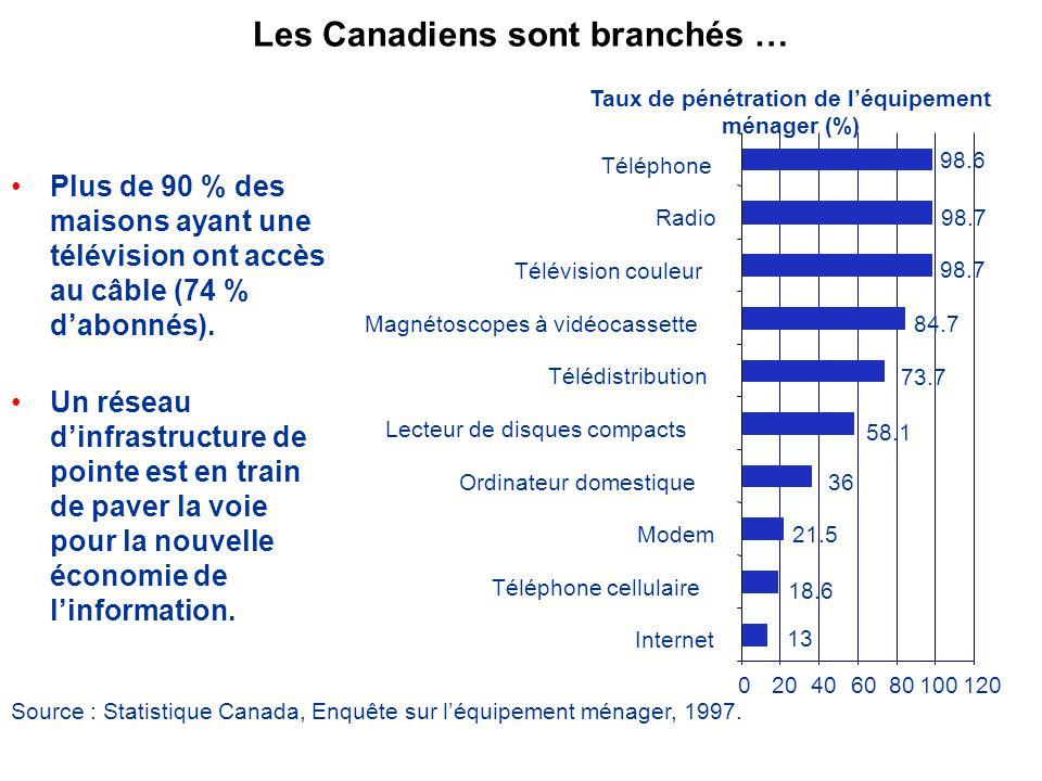 Les Canadiens sont branchés … Plus de 90 % des maisons ayant une télévision ont accès au câble (74 % dabonnés).