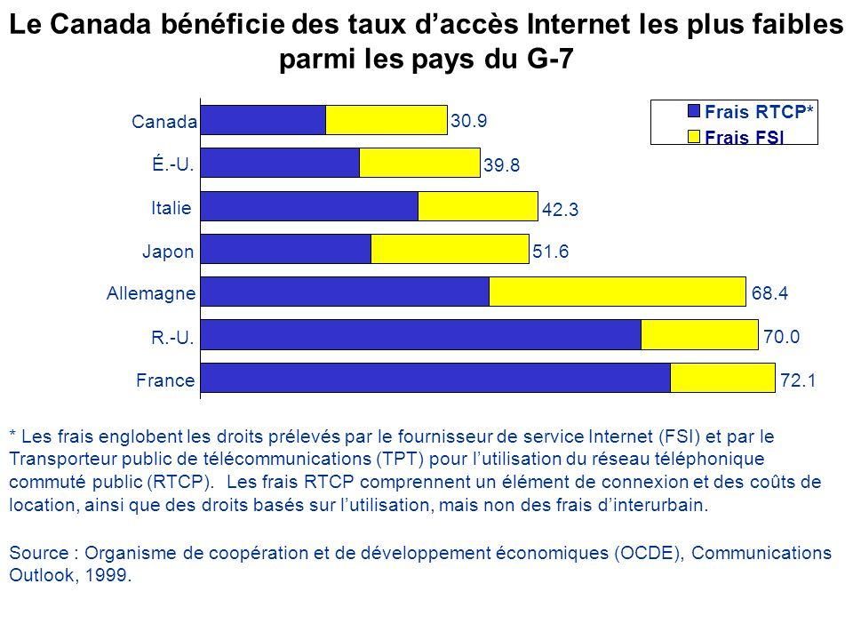 Le Canada bénéficie des taux daccès Internet les plus faibles parmi les pays du G-7 30.9 39.8 42.3 51.6 68.4 70.0 72.1France R.-U.