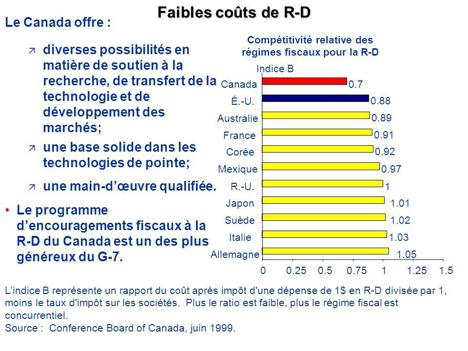 Faibles coûts de R-D ä diverses possibilités en matière de soutien à la recherche, de transfert de la technologie et de développement des marchés; ä une base solide dans les technologies de pointe; ä une main-dœuvre qualifiée.