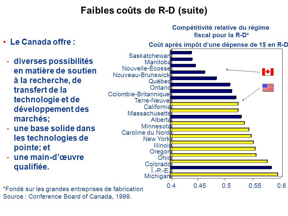 Faibles coûts de R-D (suite) Le Canada offre : -diverses possibilités en matière de soutien à la recherche, de transfert de la technologie et de développement des marchés; -une base solide dans les technologies de pointe; et -une main-dœuvre qualifiée.