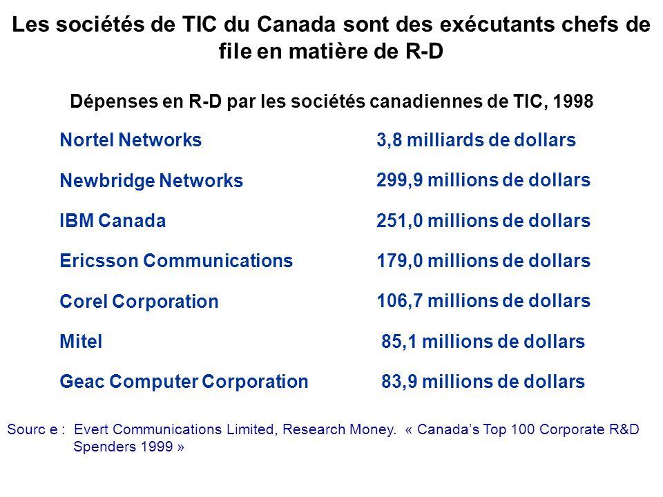 Les sociétés de TIC du Canada sont des exécutants chefs de file en matière de R-D Dépenses en R-D par les sociétés canadiennes de TIC, 1998 Sourc e : Evert Communications Limited, Research Money.