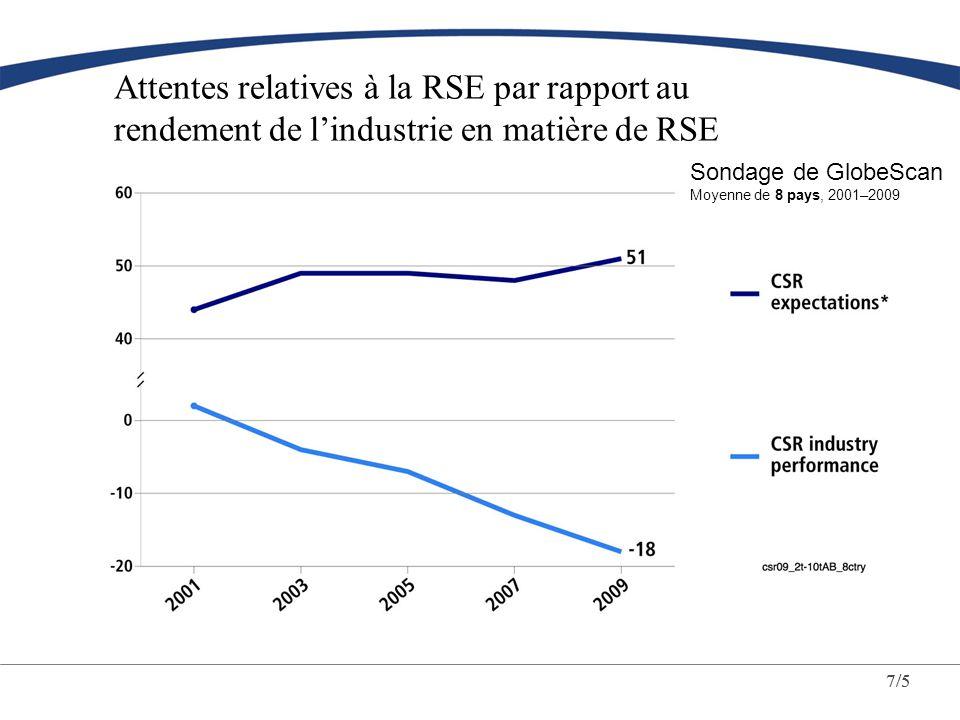 6/5 Réputation et RSE Plus de la moitié des entreprises sondées estiment que la RSE permet de bâtir une meilleure réputation de marque or…