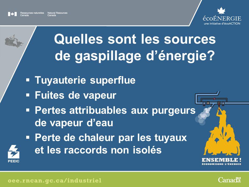 Quelles sont les sources de gaspillage dénergie.