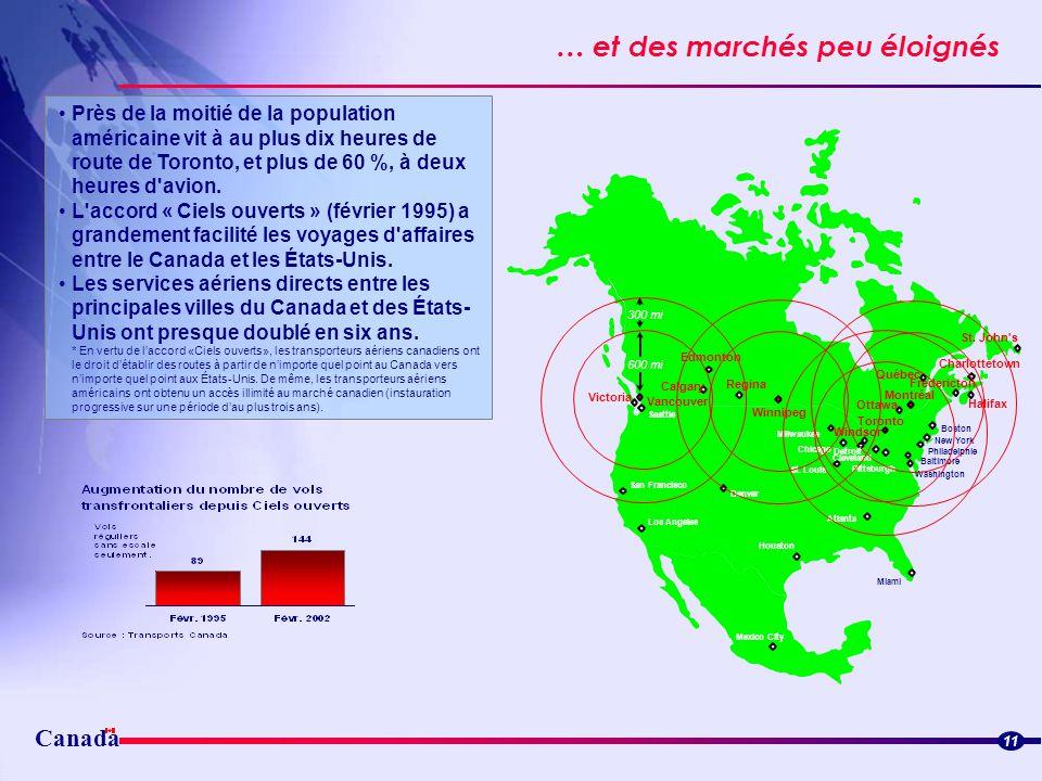 Canada … et des marchés peu éloignés Streamlined border flowsStreamlined border flows 11 Près de la moitié de la population américaine vit à au plus d