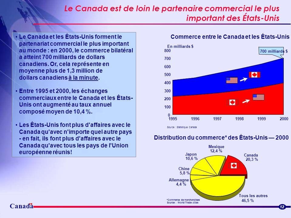Canada Le Canada est de loin le partenaire commercial le plus important des États-Unis Streamlined border flowsStreamlined border flows 12 Le Canada e