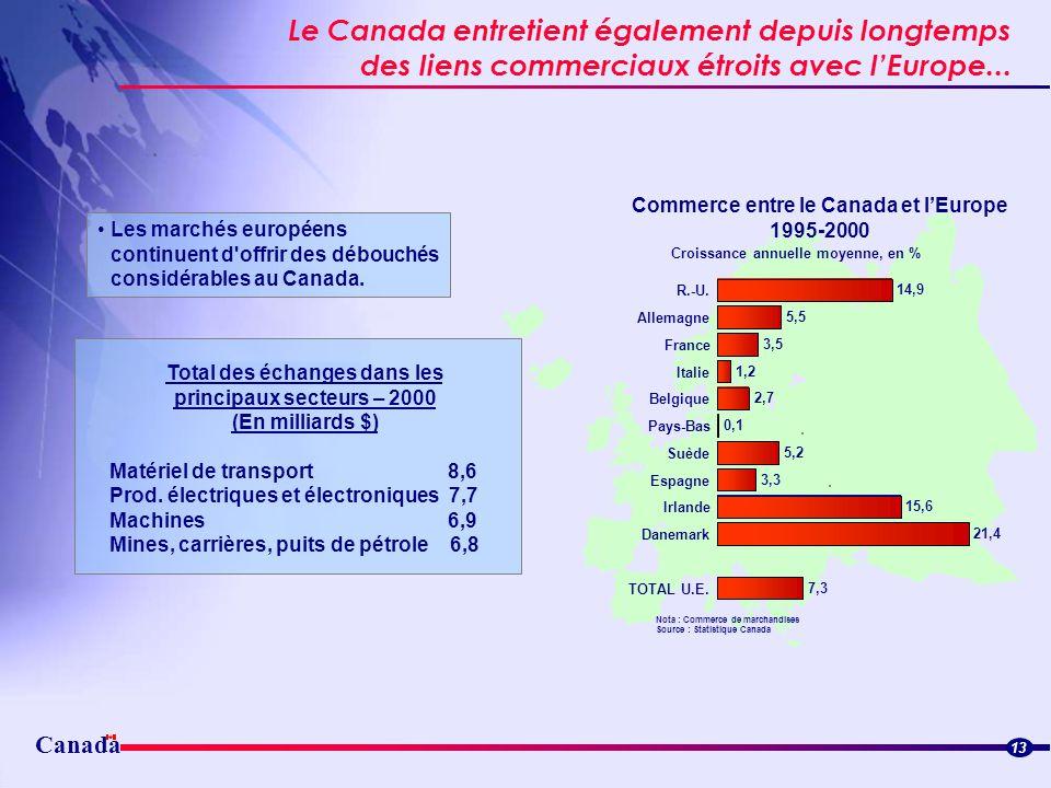 Canada Le Canada entretient également depuis longtemps des liens commerciaux étroits avec lEurope... Streamlined border flowsStreamlined border flows