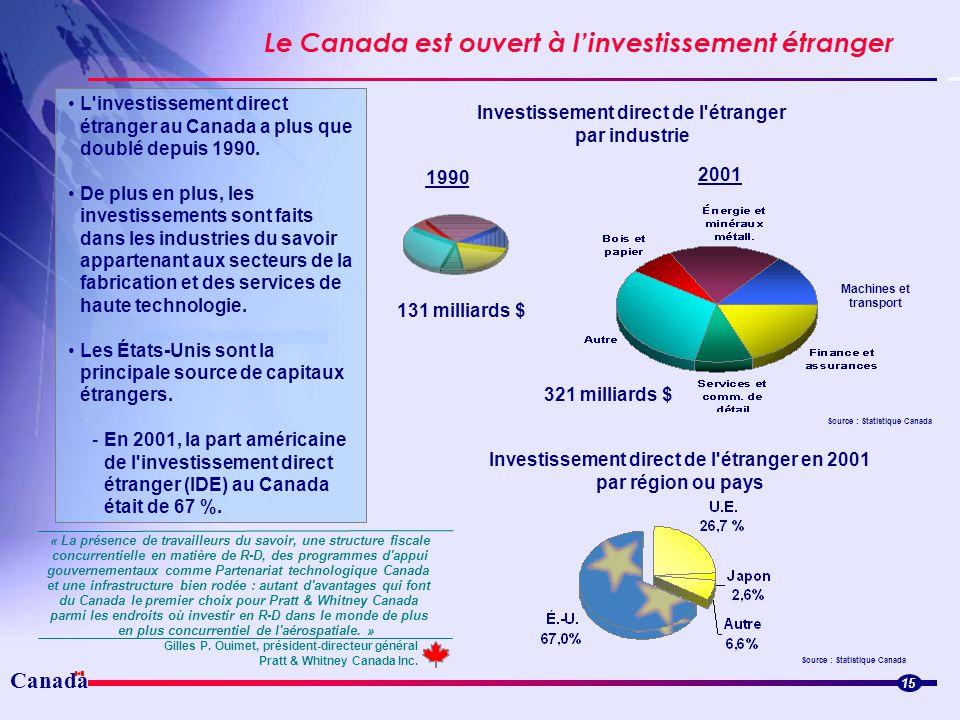Canada Le Canada est ouvert à linvestissement étranger Source : Statistique Canada 2001 15 L'investissement direct étranger au Canada a plus que doubl