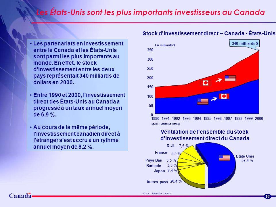 340 milliards $ Canada 16 19901991199219931994199519961997199819992000 0 50 100 150 200 250 300 350 En milliards $ Stock d'investissement direct -- Ca