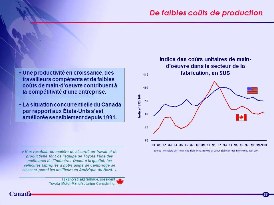 Canada De faibles coûts de production Streamlined border flowsStreamlined border flows 22 Source : Ministère du Travail des États-Unis, Bureau of Labo