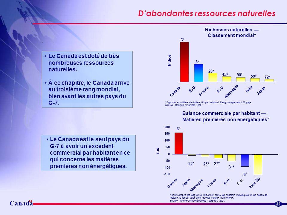 Canada Dabondantes ressources naturelles * Exprimé en milliers de dollars US par habitant. Rang occupé parmi 92 pays. Source : Banque mondiale, 1997 2
