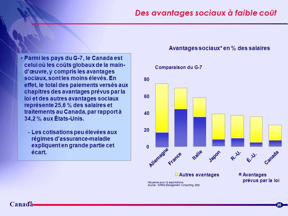Canada Des avantages sociaux à faible coût 26 Parmi les pays du G-7, le Canada est celui où les coûts globaux de la main- d'œuvre, y compris les avant