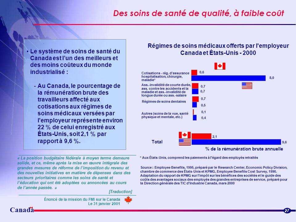 Canada Des soins de santé de qualité, à faible coût 27 Le système de soins de santé du Canada est lun des meilleurs et des moins coûteux du monde indu