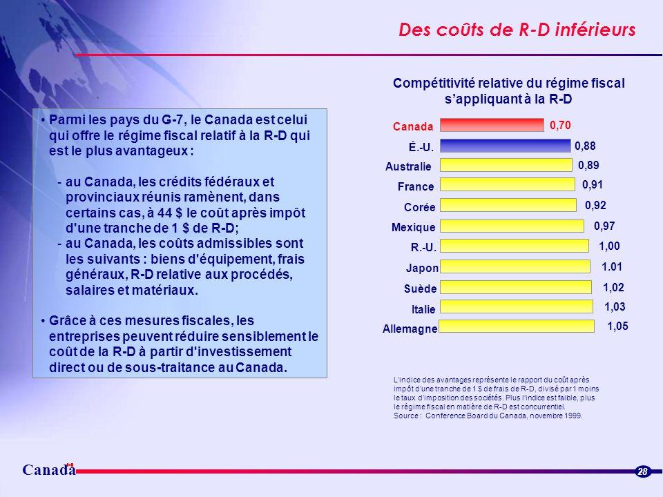 Canada Des coûts de R-D inférieurs Streamlined border flowsStreamlined border flows 28 Parmi les pays du G-7, le Canada est celui qui offre le régime