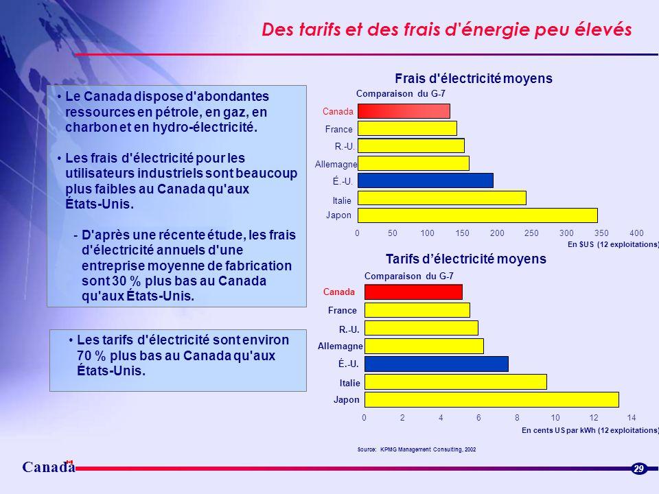 Canada Des tarifs et des frais d'énergie peu élevés 29 Les tarifs d'électricité sont environ 70 % plus bas au Canada qu'aux États-Unis. Le Canada disp