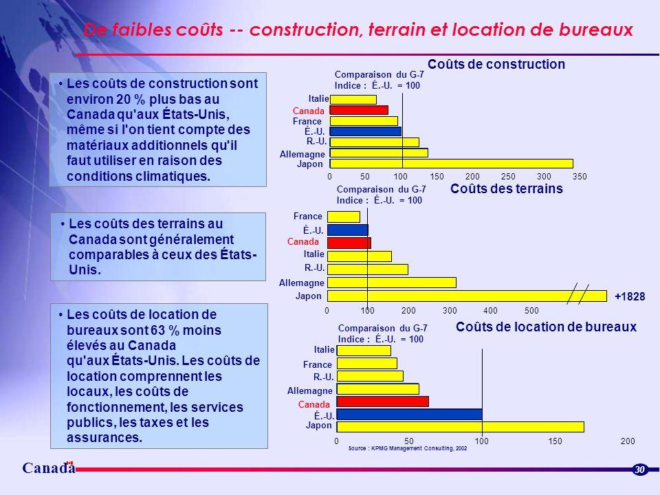 Canada De faibles coûts -- construction, terrain et location de bureaux 30 Les coûts de construction sont environ 20 % plus bas au Canada qu'aux États