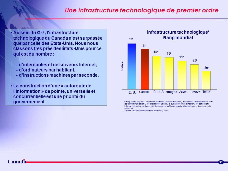 Canada Une infrastructure technologique de premier ordre Streamlined border flowsStreamlined border flows Au sein du G-7, l'infrastructure technologiq
