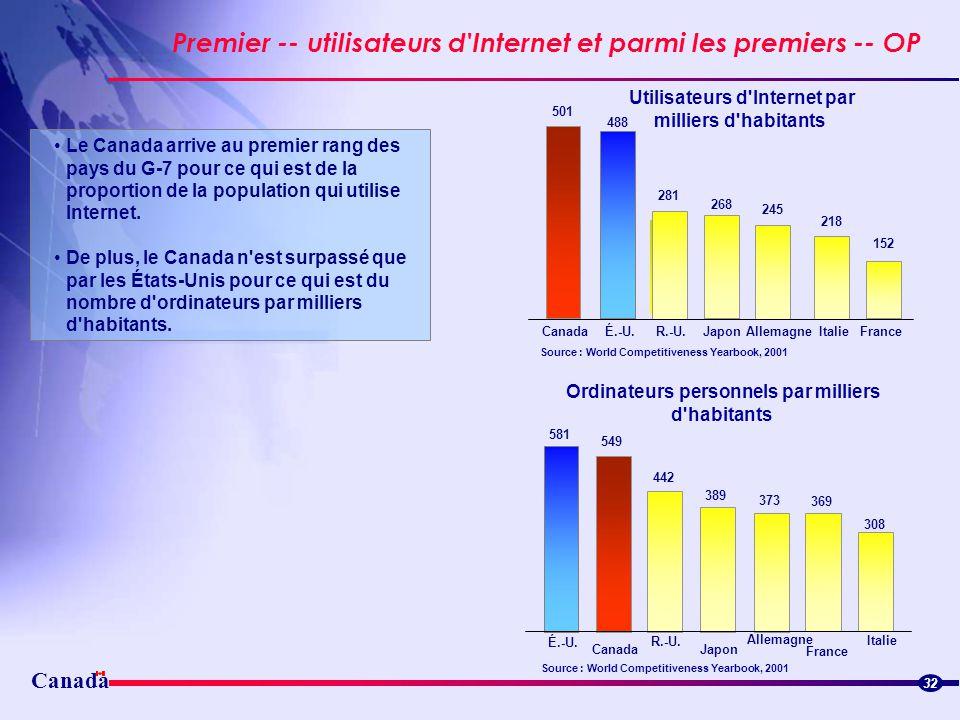 Canada Premier -- utilisateurs d'Internet et parmi les premiers -- OP 32 501 488 281 268 245 218 152 CanadaÉ.-U.R.-U.JaponAllemagneItalieFrance Utilis