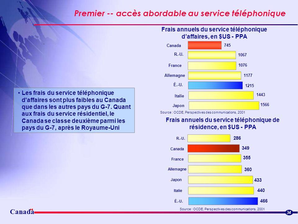 Canada Premier -- accès abordable au service téléphonique 34 Frais annuels du service téléphonique daffaires, en $US - PPA Source : OCDE, Perspectives