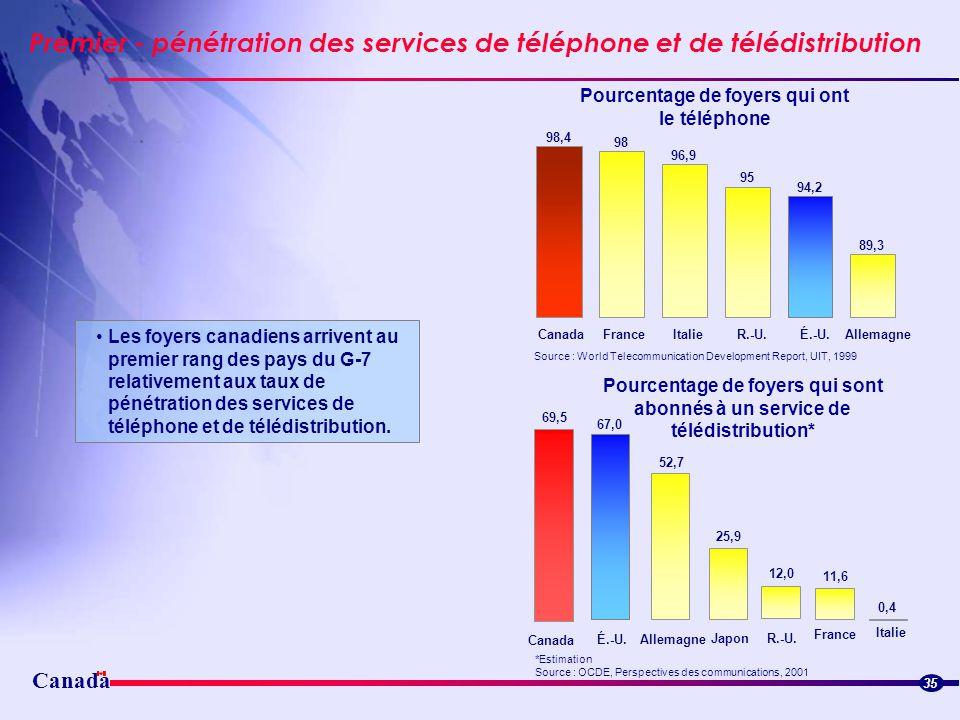 Premier - pénétration des services de téléphone et de télédistribution 35 98,4 98 96,9 95 94,2 89,3 CanadaFranceItalieR.-U.É.-U.Allemagne Pourcentage