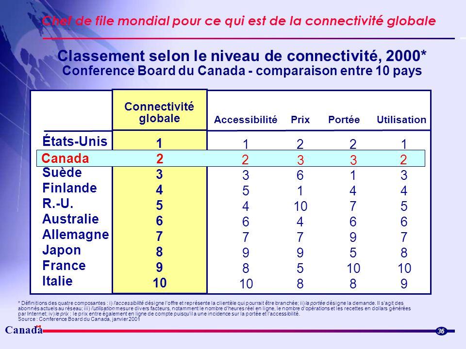Canada Chef de file mondial pour ce qui est de la connectivité globale 36 Classement selon le niveau de connectivité, 2000* Conference Board du Canada