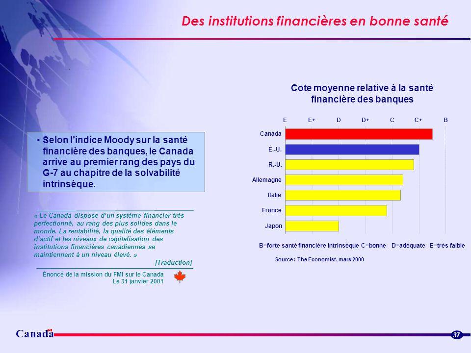 Des institutions financières en bonne santé 37 Selon lindice Moody sur la santé financière des banques, le Canada arrive au premier rang des pays du G