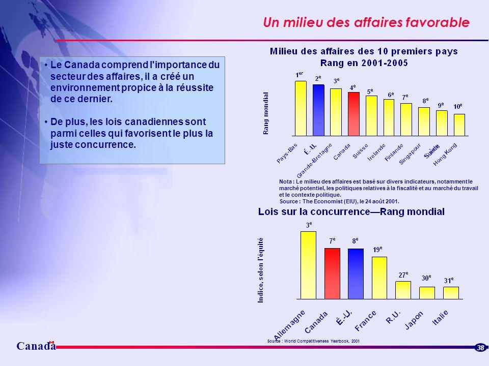 Canada Un milieu des affaires favorable Le Canada comprend l'importance du secteur des affaires, il a créé un environnement propice à la réussite de c