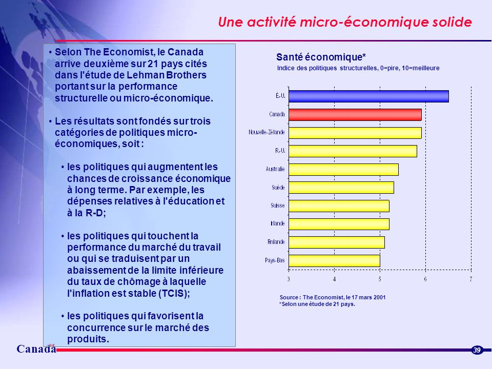 Canada Une activité micro-économique solide 39 Selon The Economist, le Canada arrive deuxième sur 21 pays cités dans l'étude de Lehman Brothers portan