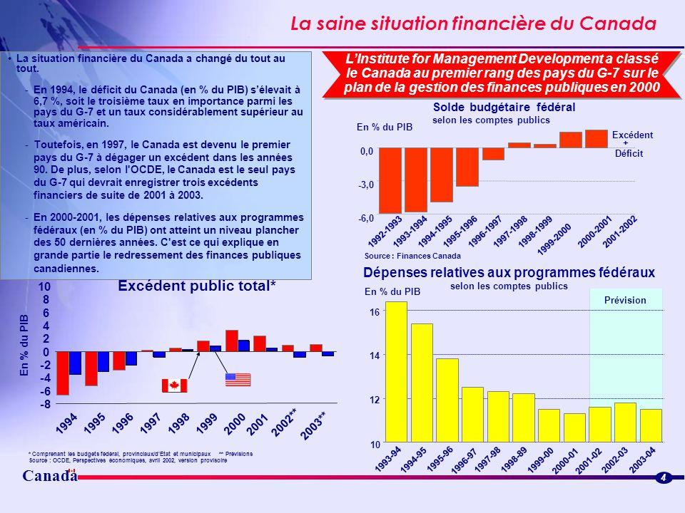 Canada La saine situation financière du Canada 4 C La situation financière du Canada a changé du tout au tout. -En 1994, le déficit du Canada (en % du