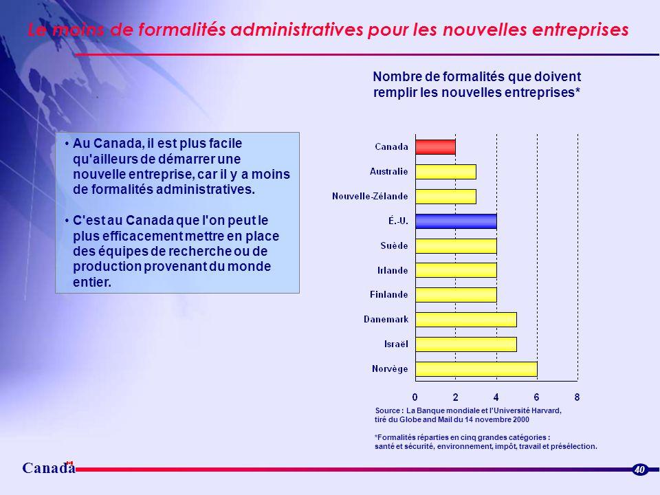 Canada Le moins de formalités administratives pour les nouvelles entreprises 40 Au Canada, il est plus facile qu'ailleurs de démarrer une nouvelle ent