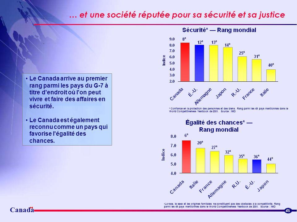 45 … et une société réputée pour sa sécurité et sa justice Le Canada arrive au premier rang parmi les pays du G-7 à titre d'endroit où l'on peut vivre