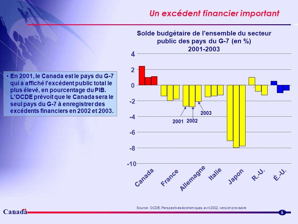 Canada Un excédent financier important 5 En 2001, le Canada est le pays du G-7 qui a affiché l'excédent public total le plus élevé, en pourcentage du