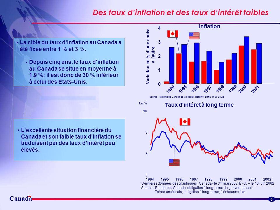 Canada Des taux dinflation et des taux dintérêt faibles Streamlined border flowsStreamlined border flows 6 La cible du taux d'inflation au Canada a ét