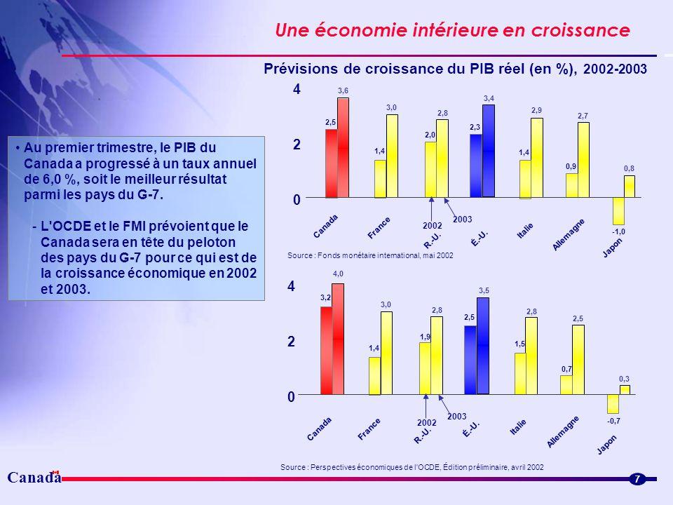 Canada Une économie intérieure en croissance 7 Au premier trimestre, le PIB du Canada a progressé à un taux annuel de 6,0 %, soit le meilleur résultat