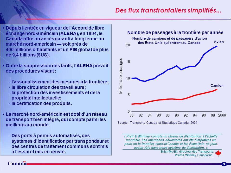 Canada Des flux transfrontaliers simplifiés... Streamlined border flowsStreamlined border flows 9 Depuis lentrée en vigueur de l'Accord de libre échan