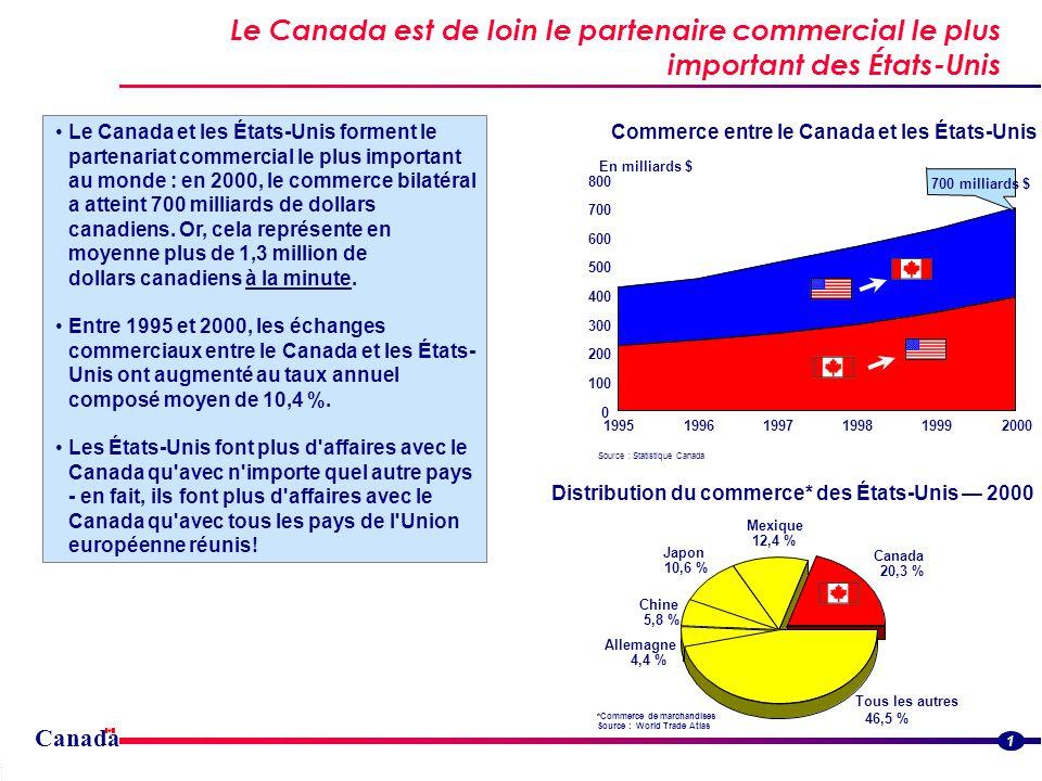 Canada Le Canada est de loin le partenaire commercial le plus important des États-Unis Streamlined border flowsStreamlined border flows 1 Le Canada et les États-Unis forment le partenariat commercial le plus important au monde : en 2000, le commerce bilatéral a atteint 700 milliards de dollars canadiens.