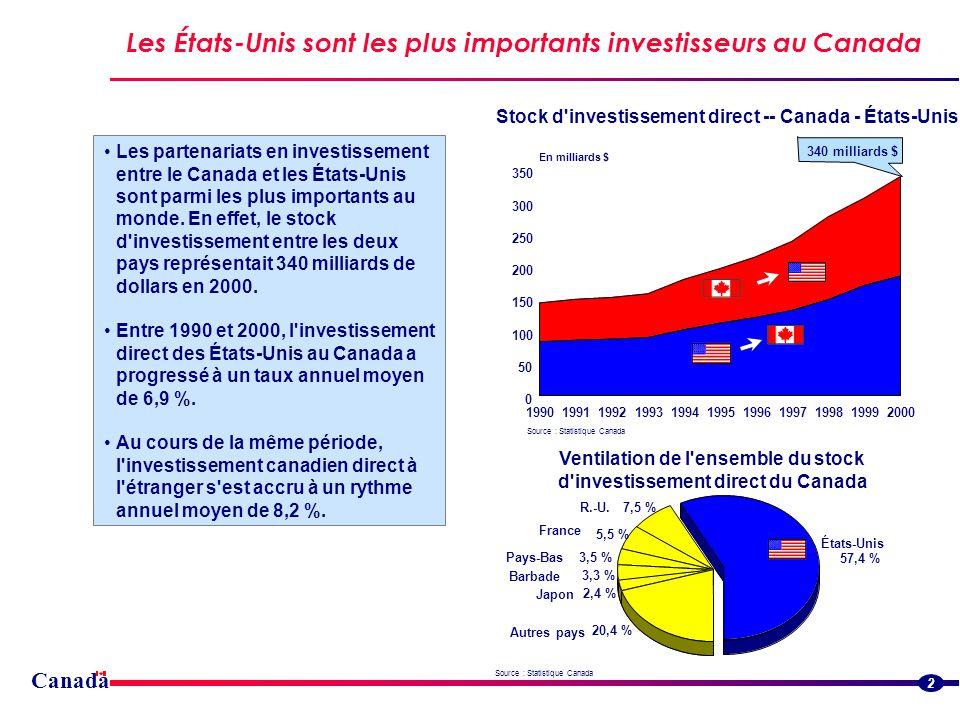 340 milliards $ Canada 2 19901991199219931994199519961997199819992000 0 50 100 150 200 250 300 350 En milliards $ Stock d investissement direct -- Canada - États-Unis États-Unis 57,4 % R.-U.