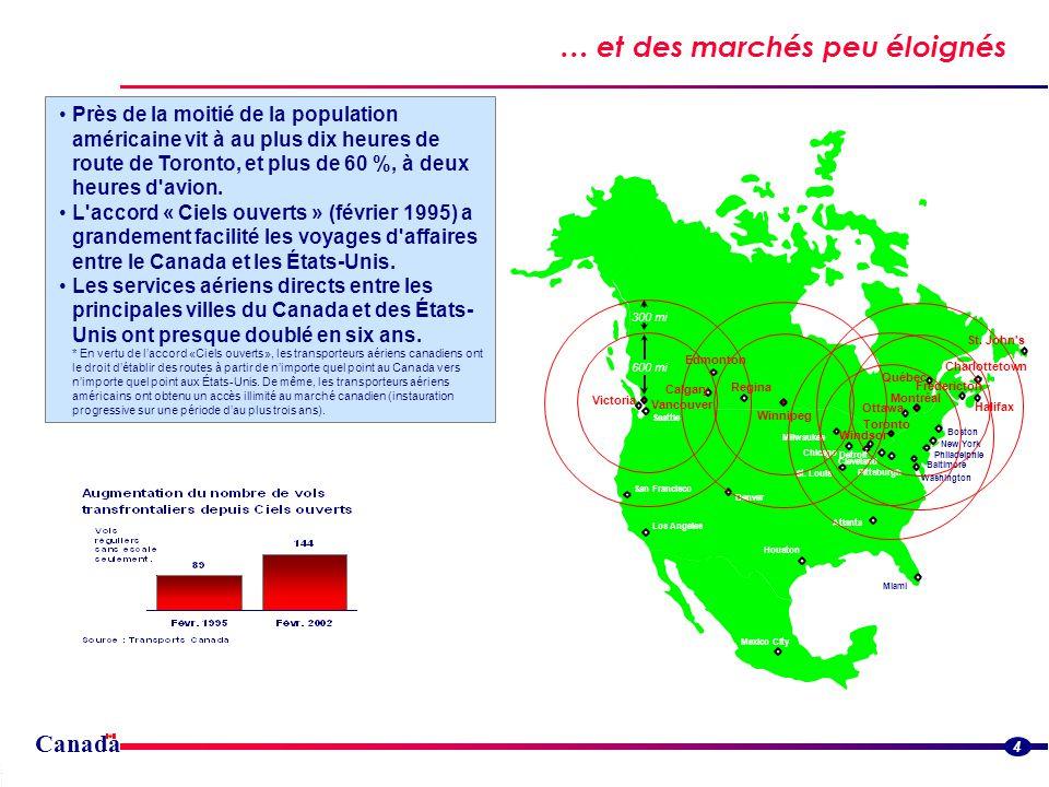Canada … et des marchés peu éloignés Streamlined border flowsStreamlined border flows 4 Près de la moitié de la population américaine vit à au plus dix heures de route de Toronto, et plus de 60 %, à deux heures d avion.