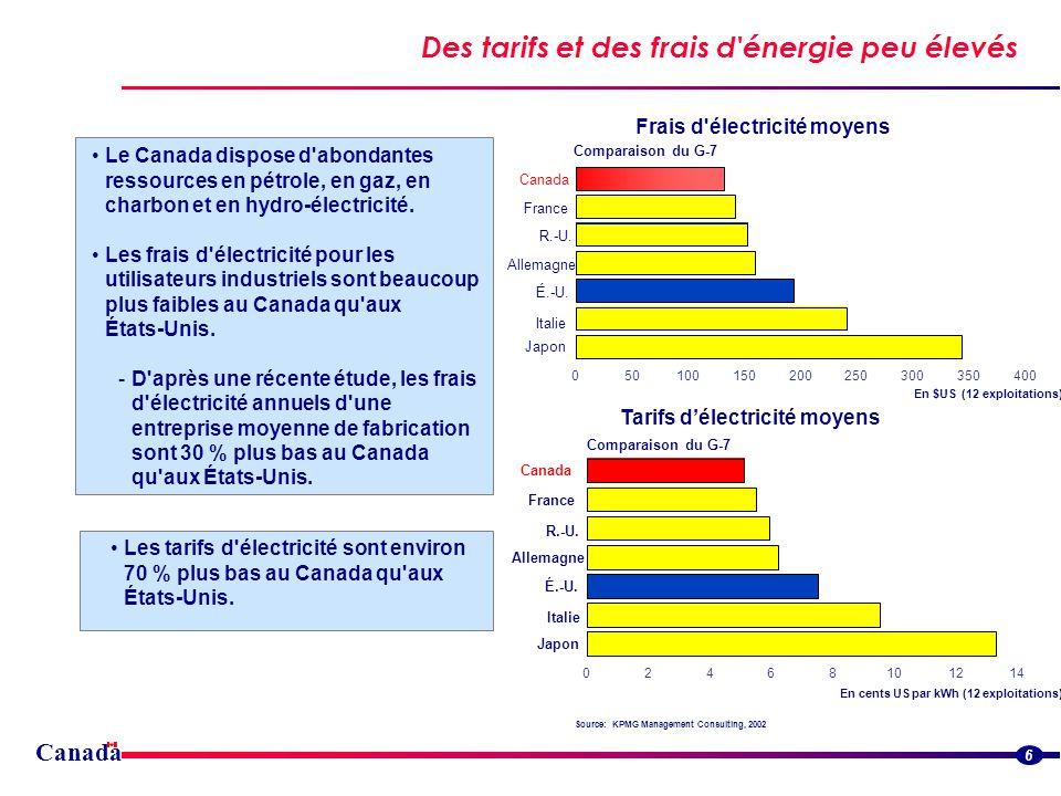 Canada Des tarifs et des frais d énergie peu élevés 6 Les tarifs d électricité sont environ 70 % plus bas au Canada qu aux États-Unis.