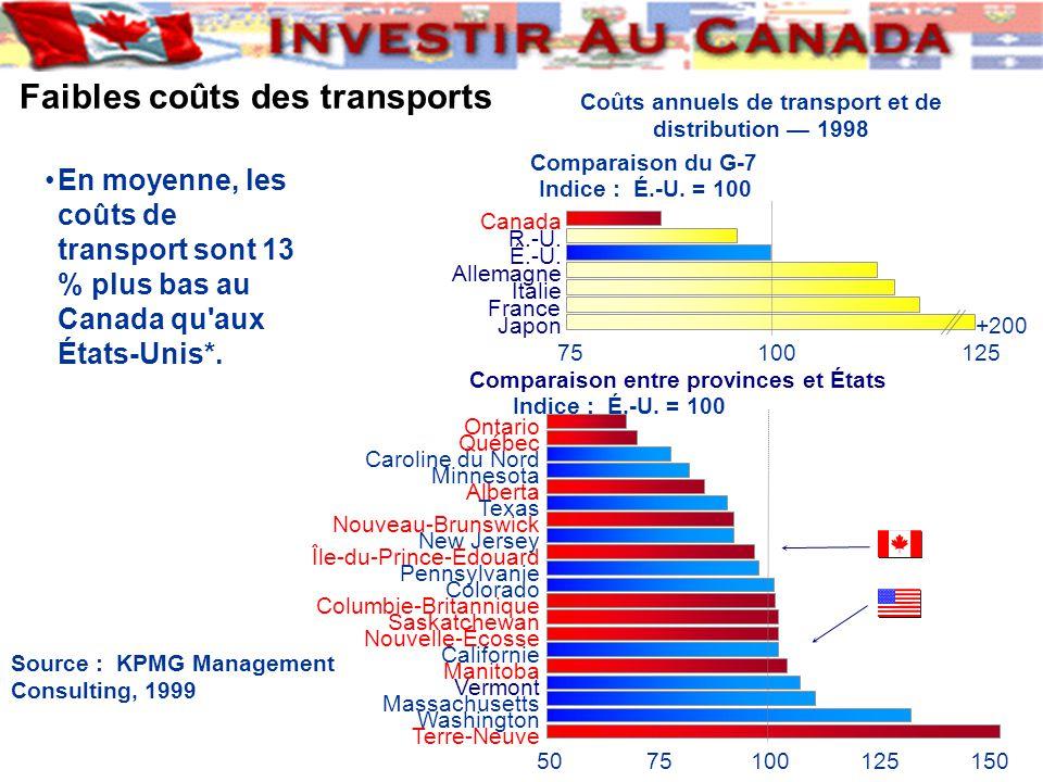 Faibles coûts des transports En moyenne, les coûts de transport sont 13 % plus bas au Canada qu aux États-Unis*.