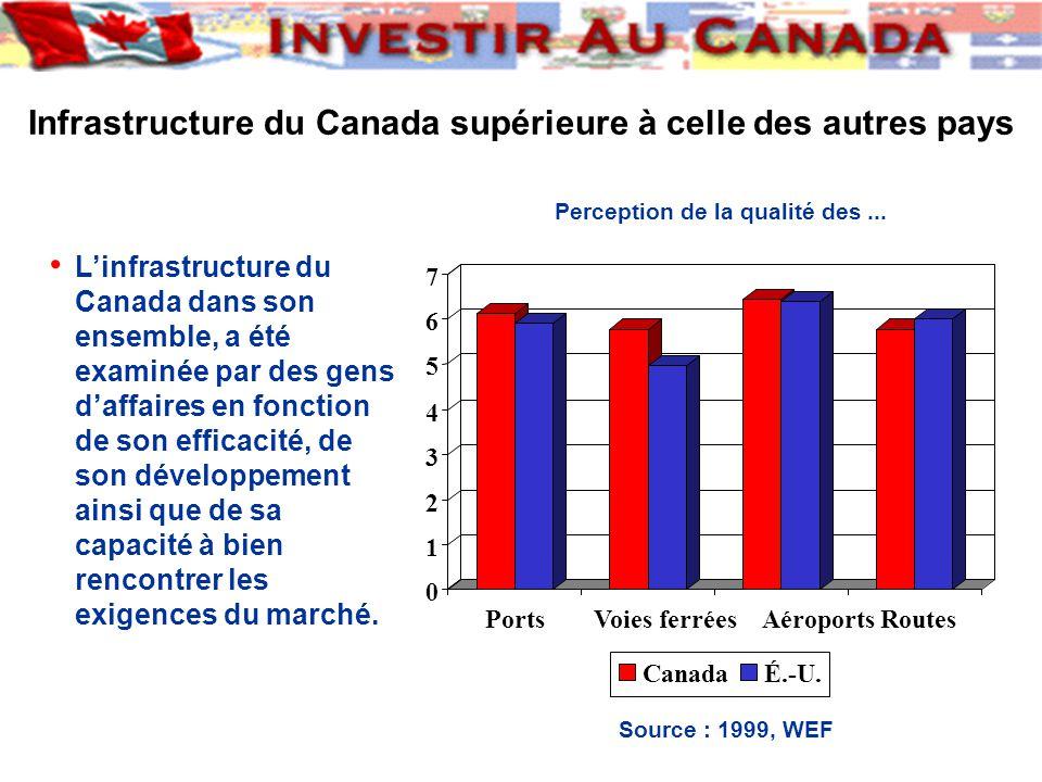 Linfrastructure du Canada dans son ensemble, a été examinée par des gens daffaires en fonction de son efficacité, de son développement ainsi que de sa capacité à bien rencontrer les exigences du marché.