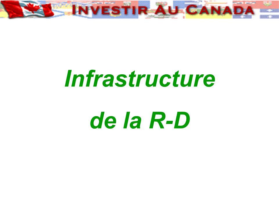 Infrastructure de la R-D